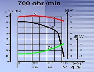 Charakterystki WVPKH-160 - 700 obr