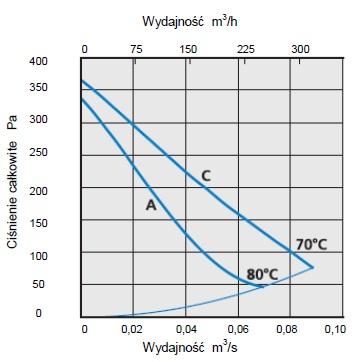 Charakterystyka przepływowa CK100