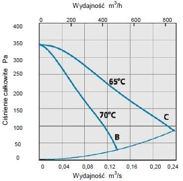 Charakterystyka przepływowa CK160