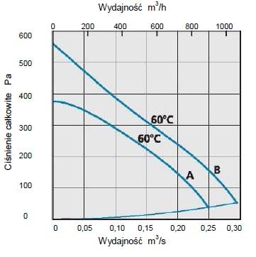 Charakterystyka przepływowa CK200