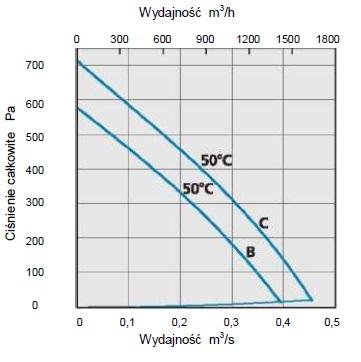 Charakterystyka przepływowa CK315