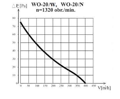 Charakterystyka WO-20