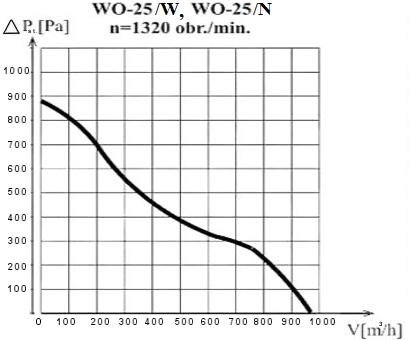 Charakterystyka wentylatora WO-25