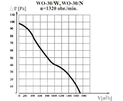 Charakterystyka wentylatora WO-30