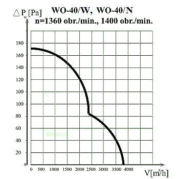 Charakterystyka wentylatora WO-40