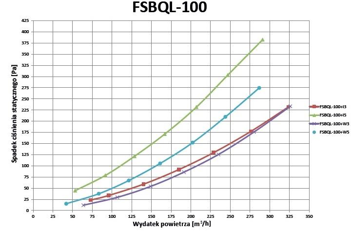 Wykres spadku ciśnień FSBQL-100