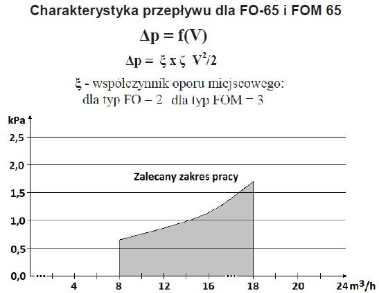 Charakterystyka filtroodmulnika FOM 65