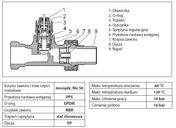 Budowa i parametry zaworu RA-N 15
