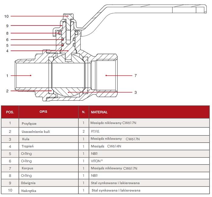 Budowa zaworu kulowego ITAP MF-FF