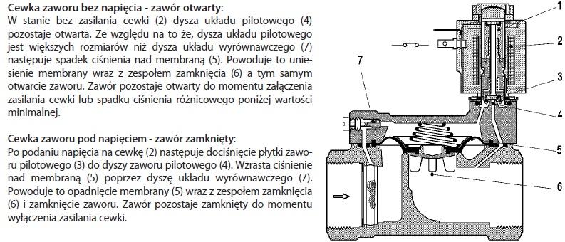 Charakterystyka pracy zaworu SOCLA WZB 2