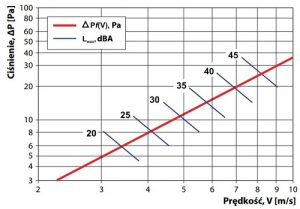 Diagram spadków ciśnień i mocy akustycznej